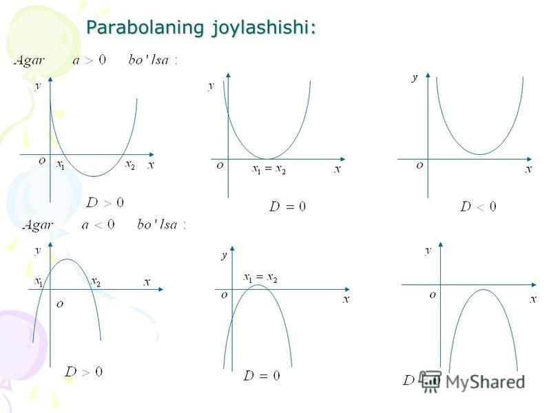 Parabolaning joylashishi: