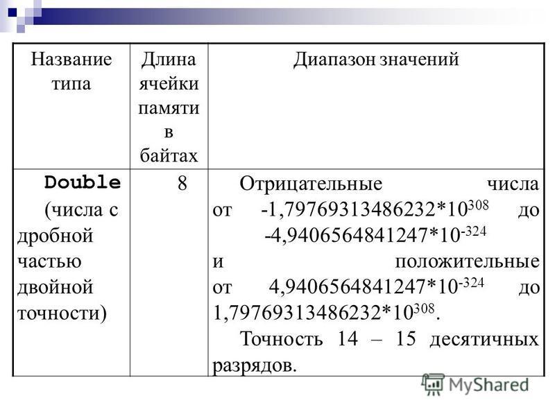 Название типа Длина ячейки памяти в байтах Диапазон значений Single (числа с дробной частью одинарной точности) 4Отрицательные числа от -3,402823*10 38 до -1,401298*10 -45 и положительные от 1,401298*10 -45 до 3,402823*10 38 Точность 6 – 7 десятичных