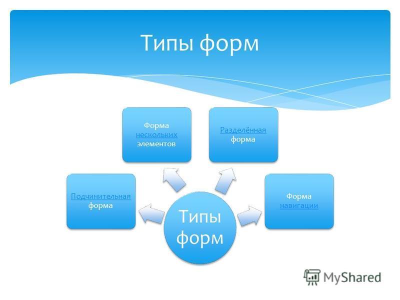 Типы форм Подчинительная Подчинительная форма Форма нескольких элементов нескольких Разделённая Разделённая форма Форма навигации навигации