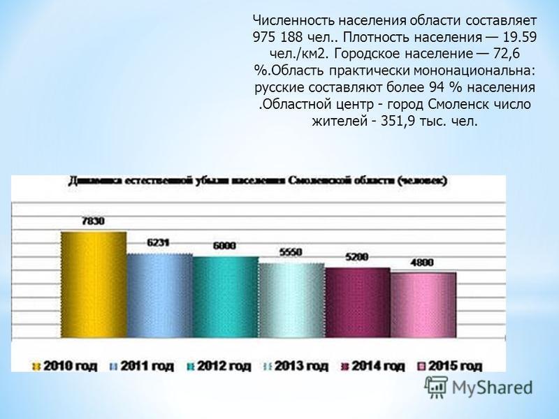 Численность населения области составляет 975 188 чел.. Плотность населения 19.59 чел./км 2. Городское население 72,6 %.Область практически мононациональна: русские составляют более 94 % населения.Областной центр - город Смоленск число жителей - 351,9