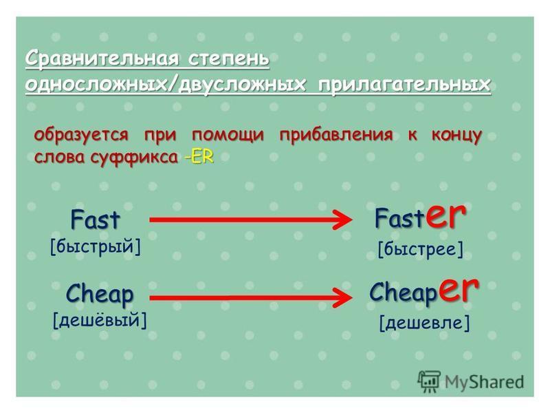 Сравнительная степень односложных/двусложных прилагательных Cheap [дешёвый] Cheap er [дешевле] образуется при помощи прибавления к концу слова суффикса -ER Fast [быстрый] Fast er [быстрее]