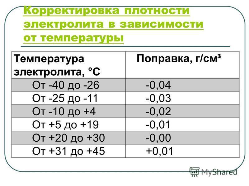 Корректировка плотности электролита в зависимости от температуры Температура электролита, °С Поправка, г/см ³ От -40 до -26 -0,04 От -25 до -11 -0,03 От -10 до +4 -0,02 От +5 до +19 -0,01 От +20 до +30 -0,00 От +31 до +45 +0,01