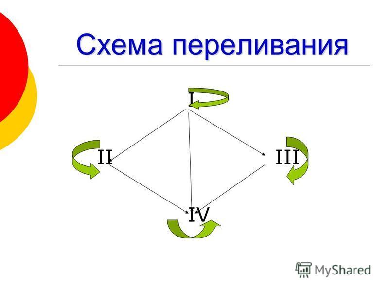 Схема переливания I II III IV
