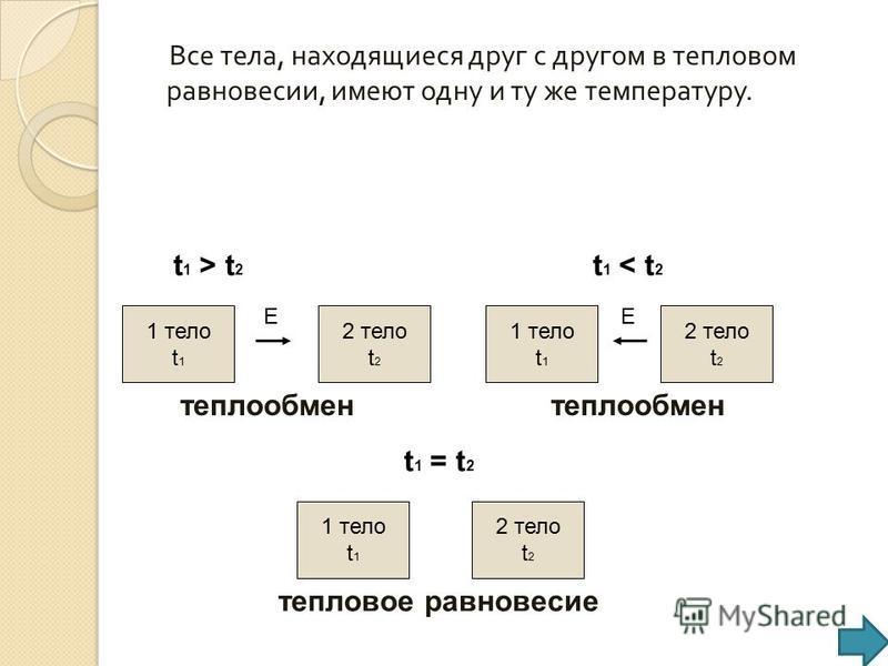 Все тела, находящиеся друг с другом в тепловом равновесии, имеют одну и ту же температуру. 1 тело t 1 1 тело t 1 1 тело t 1 2 тело t 2 2 тело t 2 2 тело t 2 t 1 > t 2 EE t 1 < t 2 t 1 = t 2 теплообмен тепловое равновесие