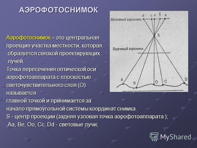 АЭРОФОТОСНИМОК Аэрофотоснимок – это центральная проекция участка местности, которая образуется связкой проектирующих образуется связкой проектирующих лучей. лучей. Точка пересечения оптической оси аэрофотоаппарата с плоскостью светочувствительного сл