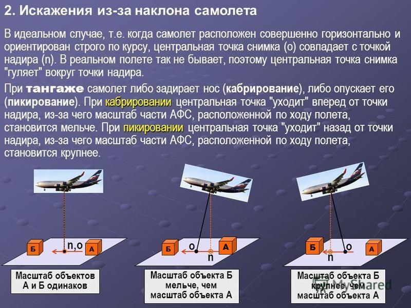 2. Искажения из-за наклона самолета Масштаб объектов А и Б одинаков В идеальном случае, т.е. когда самолет расположен совершенно горизонтально и ориентирован строго по курсу, центральная точка снимка (o) совпадает с точкой надира (n). В реальном поле