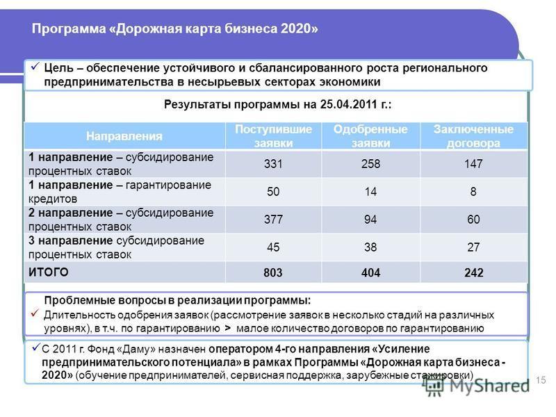 Программа «Дорожная карта бизнеса 2020» Проблемные вопросы в реализации программы: Длительность одобрения заявок (рассмотрение заявок в несколько стадий на различных уровнях), в т.ч. по гарантированию > малое количество договоров по гарантированию 15