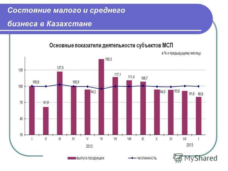 Состояние малого и среднего бизнеса в Казахстане