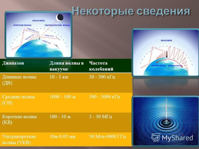 Радиосвязь - электросвязь, осуществляемая посредством радиоволн. Радиоволны - это электромагнитные колебания, распространяющиеся в пространстве со скоростью света (300 000 км / сек ). Виды радиоволн :