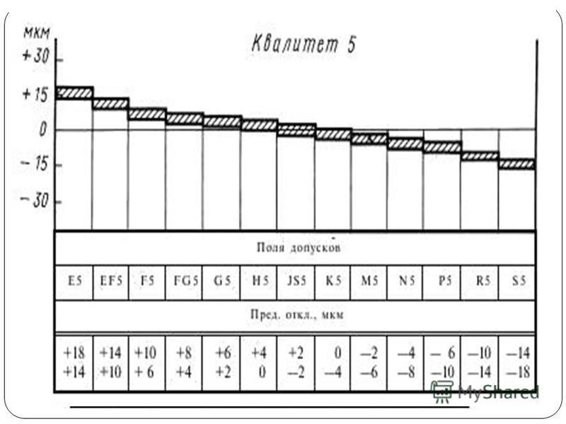 Отклонение алгебраическая разность между размером ( действительным или предельным размером ) и соответствующим номинальным размером. Действительное отклонение алгебраическая разность между действительным и соответствующим номинальным размерами. Преде