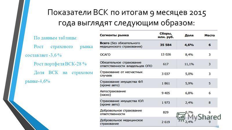 Показатели ВСК по итогам 9 месяцев 2015 года выглядят следующим образом: По данным таблицы: Рост страхового рынка составляет -3,6 % Рост портфеля ВСК-28 % Доля ВСК на страховом рынке-4,6%