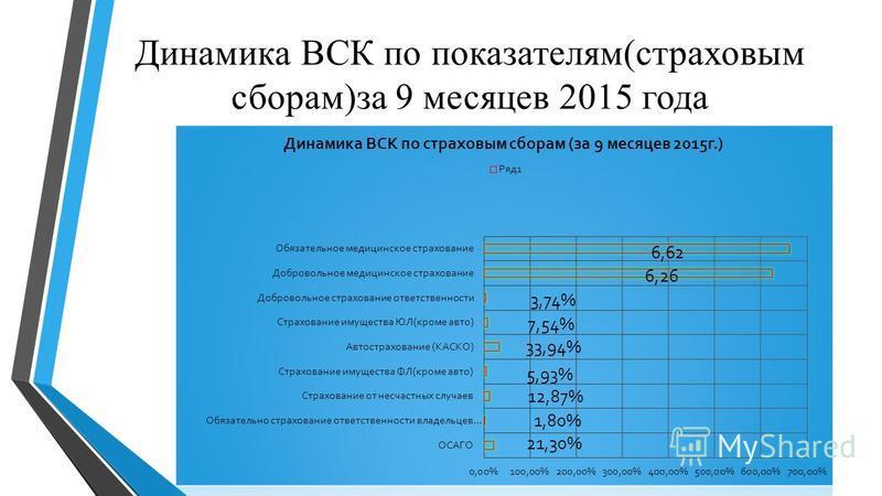 Динамика ВСК по показателям(страховым сборам)за 9 месяцев 2015 года