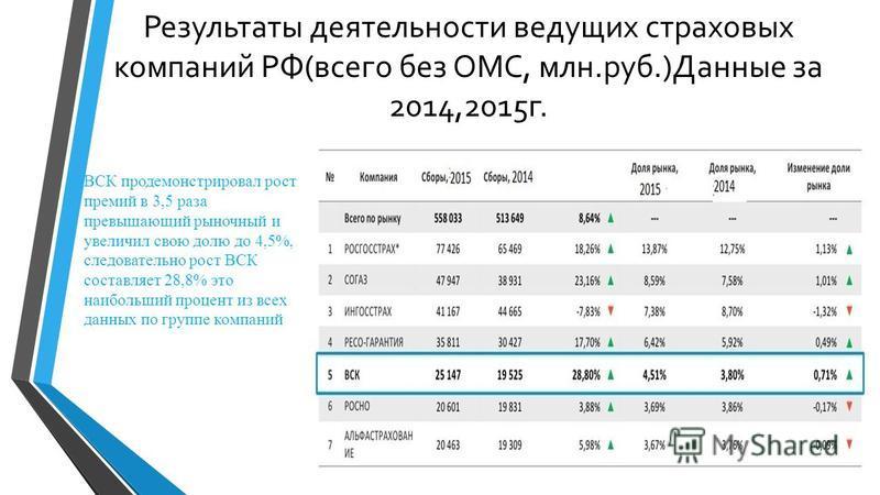 Результаты деятельности ведущих страховых компаний РФ(всего без ОМС, млн.руб.)Данные за 2014,2015 г. ВСК продемонстрировал рост премий в 3,5 раза превышающий рыночный и увеличил свою долю до 4,5%, следовательно рост ВСК составляет 28,8% это наибольши