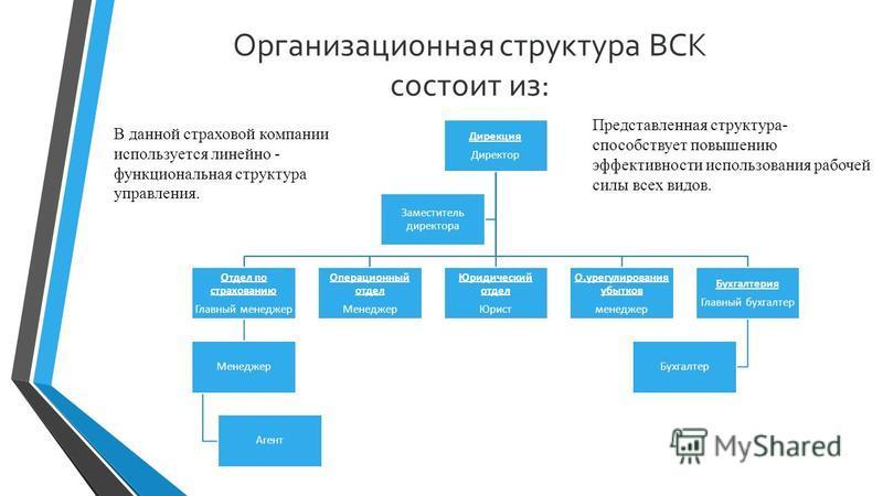 Презентация на тему Курсовая работа на тему Прибыль страховщика  4 Организационная структура