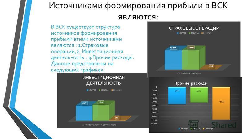 Источниками формирования прибыли в ВСК являются: В ВСК существует структура источников формирования прибыли этими источниками являются : 1. Страховые операции,2. Инвестиционная деятельность, 3. Прочие расходы. Данные представлены на следующих графика