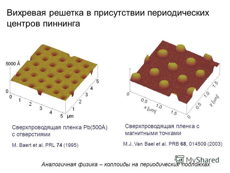 Сверхпроводящая пленка Pb(500Å) с отверстиями M. Baert et al. PRL 74 (1995) Сверхпроводящая пленка с магнитными точками M.J. Van Bael et al. PRB 68, 014509 (2003) Вихревая решетка в присутствии периодических центров пиннинга Аналогичная физика – колл