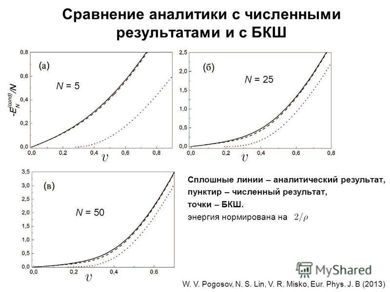 Сравнение аналитики с численными результатами и с БКШ Сплошные линии – аналитический результат, пунктир – численный результат, точки – БКШ. энергия нормирована на W. V. Pogosov, N. S. Lin, V. R. Misko, Eur. Phys. J. B (2013) N = 50 N = 25 N = 5