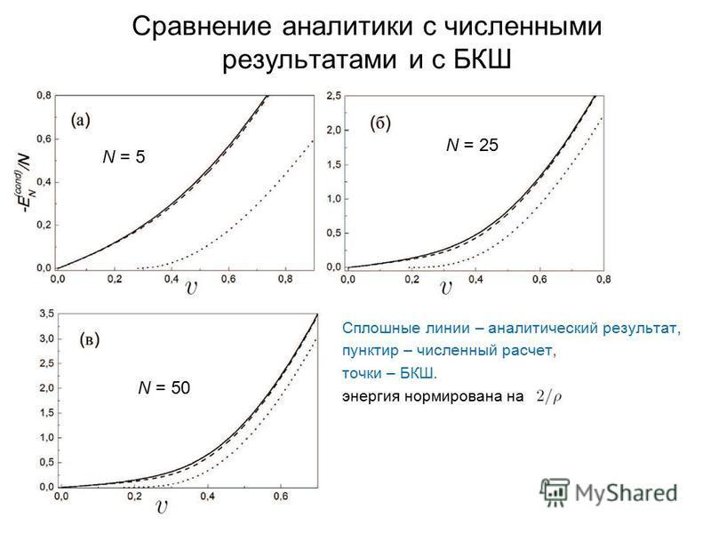 Сравнение аналитики с численными результатами и с БКШ Сплошные линии – аналитический результат, пунктир – численный расчет, точки – БКШ. энергия нормирована на N = 50 N = 25 N = 5