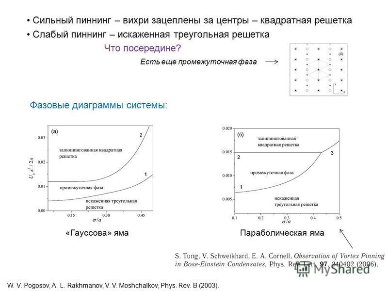 Сильный пиннинг – вихри зацеплены за центры – квадратная решетка Слабый пиннинг – искаженная треугольная решетка Что посередине? Есть еще промежуточная фаза «Гауссова» яма Параболическая яма W. V. Pogosov, A. L. Rakhmanov, V. V. Moshchalkov, Phys. Re