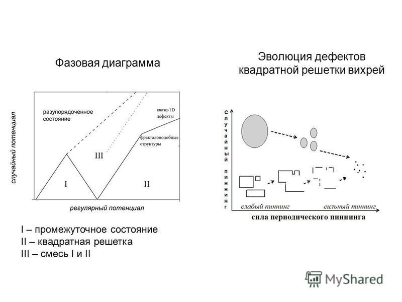 Фазовая диаграмма I – промежуточное состояние II – квадратная решетка III – смесь I и II Эволюция дефектов квадратной решетки вихрей