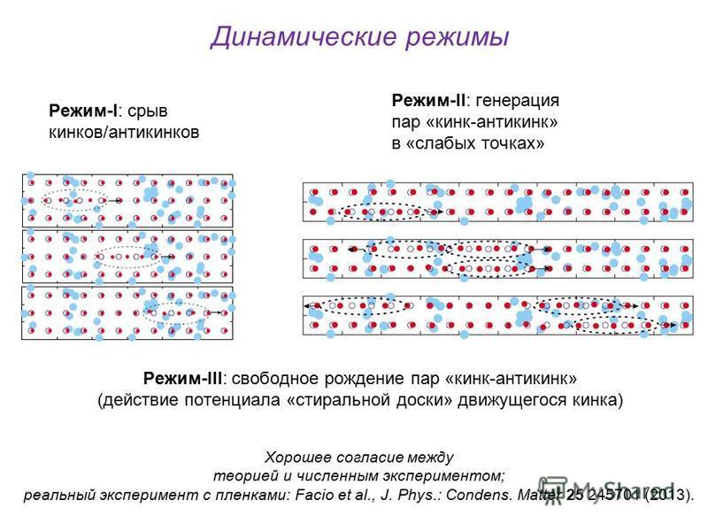 Динамические режимы Режим-I: срыв кинков/антикинков Режим-II: генерация пар «кинк-антикинк» в «слабых точках» Режим-III: свободное рождение пар «кинк-антикинк» (действие потенциала «стиральной доски» движущегося кинка) Хорошее согласие между теорией