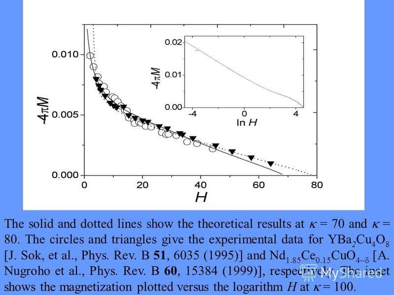The solid and dotted lines show the theoretical results at = 70 and = 80. The circles and triangles give the experimental data for YBa 2 Cu 4 O 8 [J. Sok, et al., Phys. Rev. B 51, 6035 (1995)] and Nd 1.85 Ce 0.15 CuO 4– [A. Nugroho et al., Phys. Rev.