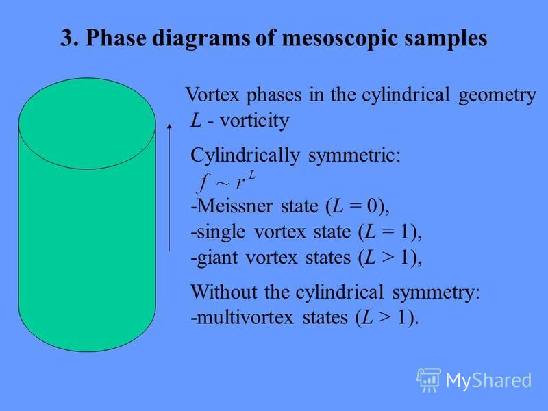 3. Phase diagrams of mesoscopic samples Vortex phases in the cylindrical geometry L - vorticity Cylindrically symmetric: -Meissner state (L = 0), -single vortex state (L = 1), -giant vortex states (L > 1), Without the cylindrical symmetry: -multivort
