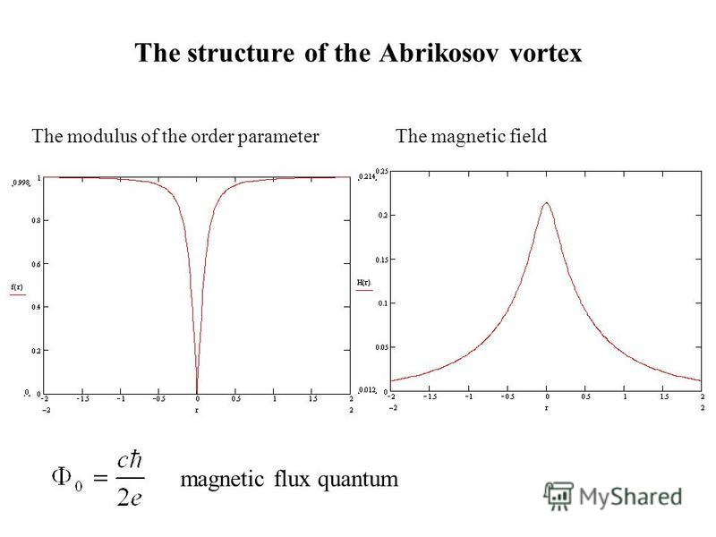 The modulus of the order parameterThe magnetic field magnetic flux quantum The structure of the Abrikosov vortex