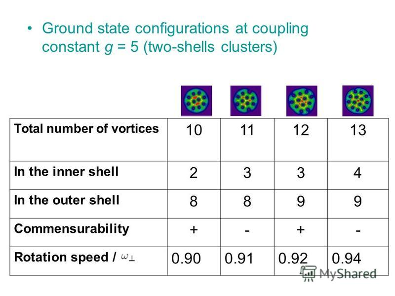 Ground state configurations at coupling constant g = 5 (two-shells clusters) Total number of vortices 10111213 In the inner shell 2334 In the outer shell 8899 Commensurability +-+- Rotation speed / 0.900.910.920.94