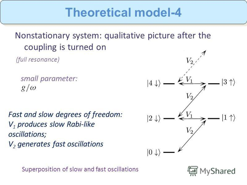 Nonstationary system: qualitative picture after the coupling is turned on Fast and slow degrees of freedom: V 1 produces slow Rabi-like oscillations; V 2 generates fast oscillations (full resonance) Superposition of slow and fast oscillations Theoret