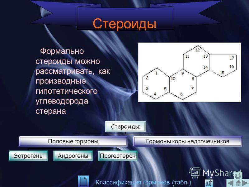 Виды гормонов Стероидные (стероиды) Гормоны – производные аминокислот Пептидные Белковые Химическая природа гормонов различна белки, пептиды, производные аминокислот, стероиды. По месту образования различают гипофизарные, гипоталамические, половые го