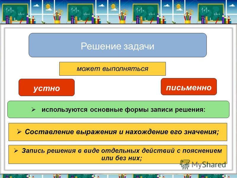 Решение задачи может выполняться устно письменно используются основные формы записи решения: Составление выражения и нахождение его значения; Запись решения в виде отдельных действий с пояснением или без них;