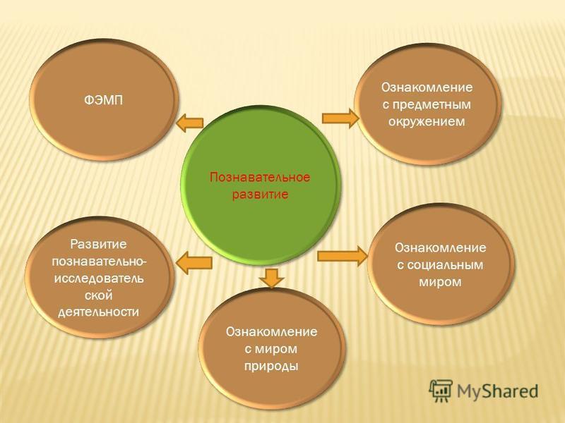 Познавательное развитие ФЭМП Развитие познавательно- исследовательской деятельности Ознакомление с миром природы Ознакомление с социальным миром Ознакомление с предметным окружением