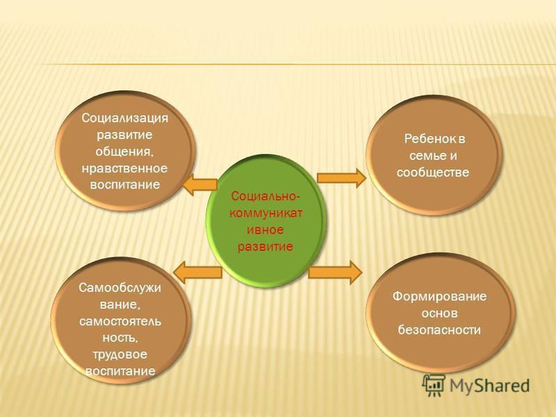 Социально- коммуникативное развитие Ребенок в семье и сообществе Формирование основ безопасности Социализация развитие общения, нравственное воспитание Самообслужи вание, самостоятельность, трудовое воспитание