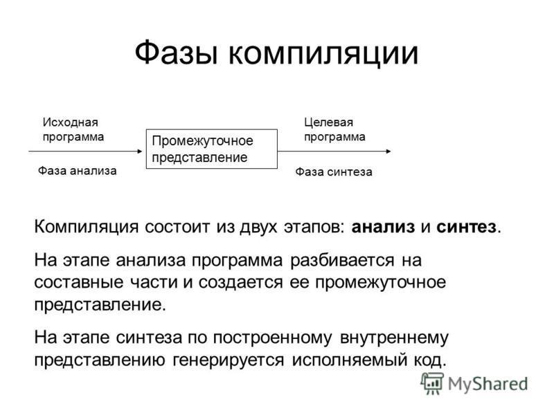 Фазы компиляции Промежуточное представление Исходная программа Целевая программа Фаза анализа Фаза синтеза Компиляция состоит из двух этапов: анализ и синтез. На этапе анализа программа разбивается на составные части и создается ее промежуточное пред