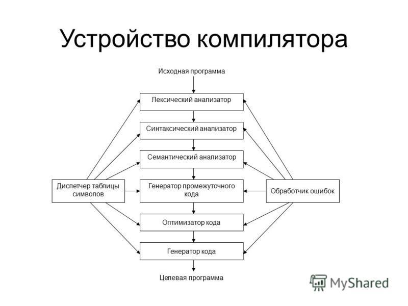 Устройство компилятора Лексический анализатор Синтаксический анализатор Семантический анализатор Генератор промежуточного кода Оптимизатор кода Генератор кода Диспетчер таблицы символов Обработчик ошибок Исходная программа Целевая программа