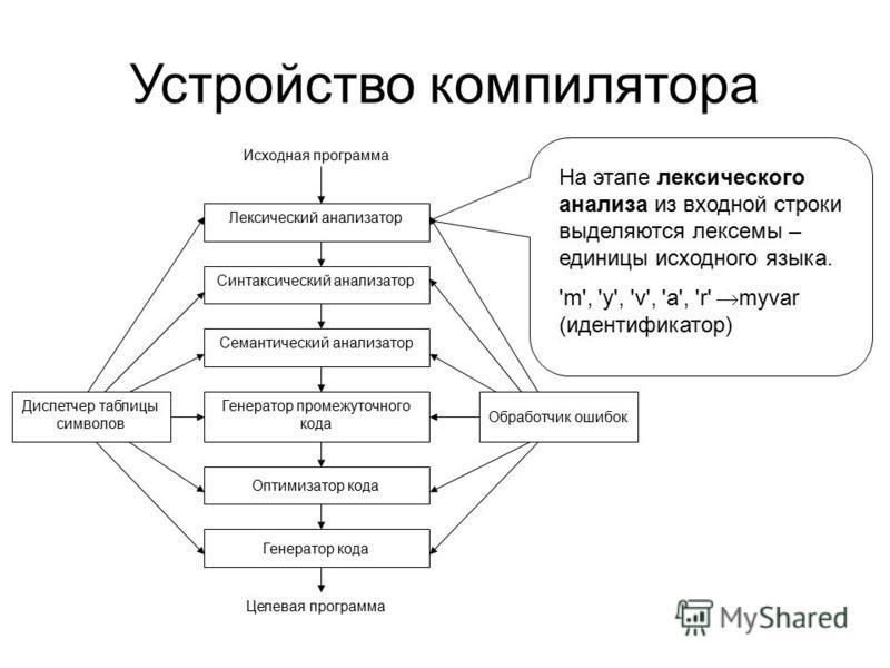 Устройство компилятора Лексический анализатор Синтаксический анализатор Семантический анализатор Генератор промежуточного кода Оптимизатор кода Генератор кода Диспетчер таблицы символов Обработчик ошибок Исходная программа Целевая программа На этапе
