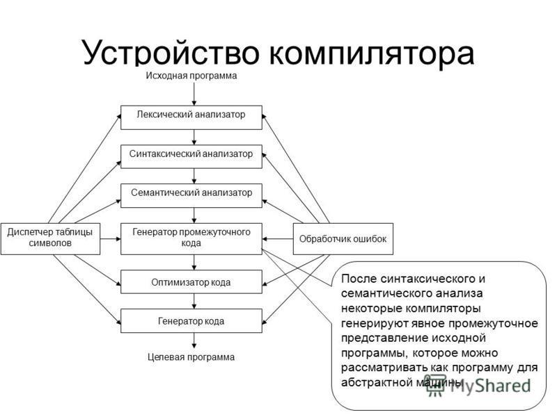 Устройство компилятора Лексический анализатор Синтаксический анализатор Семантический анализатор Генератор промежуточного кода Оптимизатор кода Генератор кода Диспетчер таблицы символов Обработчик ошибок Исходная программа Целевая программа После син