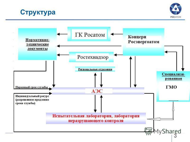 Структура 3