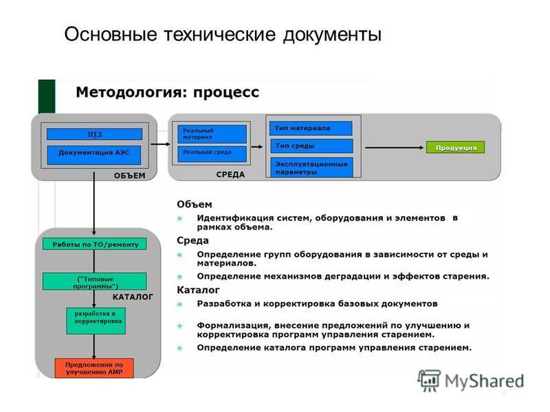 Основные технические документы 5