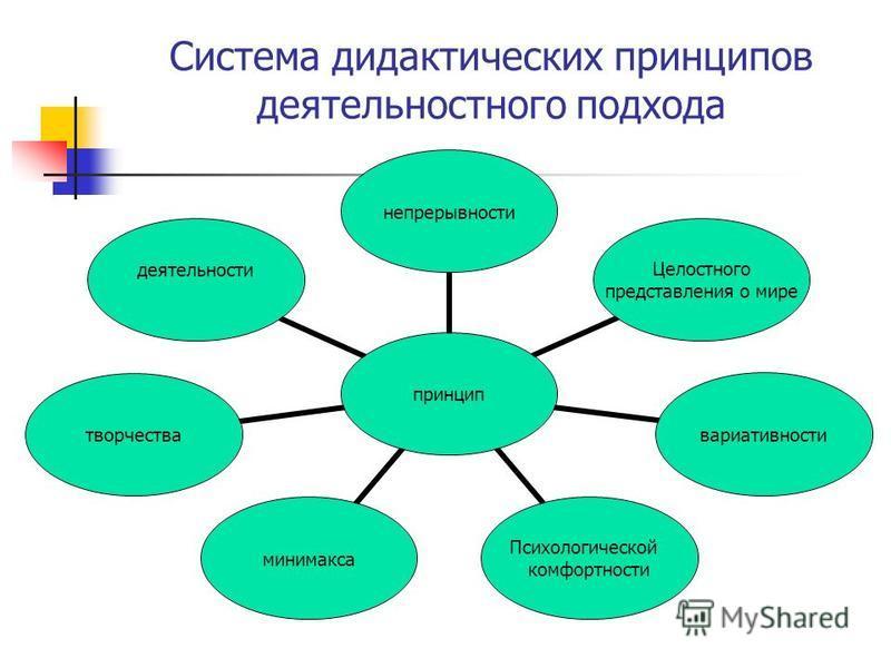 Система дидактических принципов деятельностного подхода принцип непрерывности Целостного представления о мире вариативности Психологической комфортности минимакса творчества деятельности