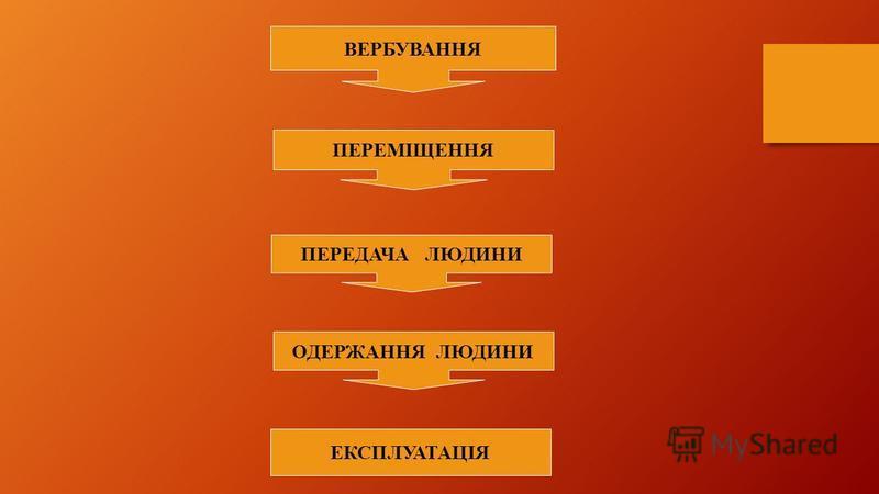 ПЕРЕМІЩЕННЯ ПЕРЕДАЧА ЛЮДИНИ ОДЕРЖАННЯ ЛЮДИНИ ЕКСПЛУАТАЦІЯ ВЕРБУВАННЯ