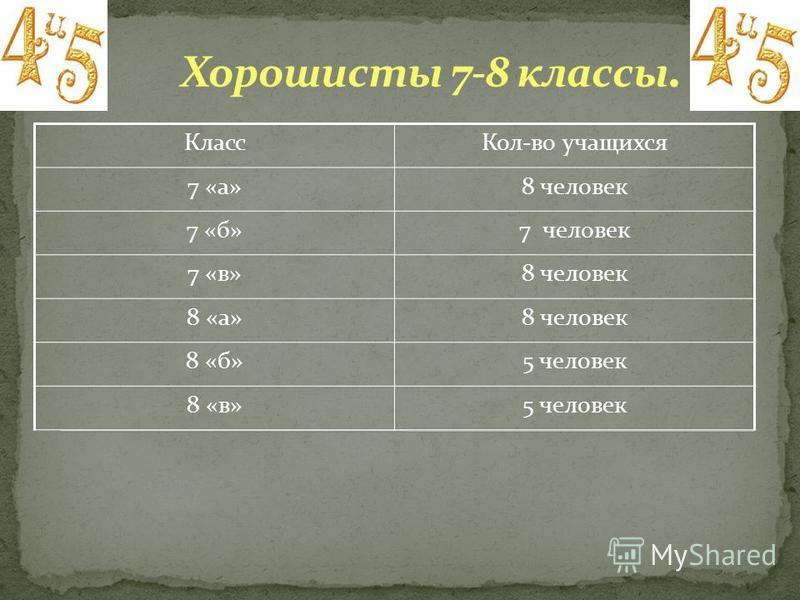 Класс Кол-во учащихся 7 «а»8 человек 7 «б»7 человек 7 «в»8 человек 8 «а»8 человек 8 «б»5 человек 8 «в»5 человек