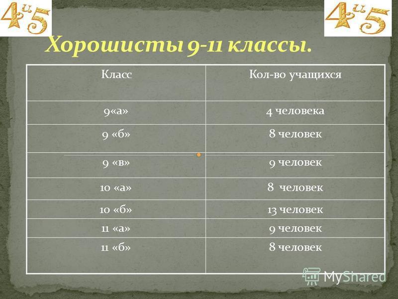 Класс Кол-во учащихся 9«а»4 человека 9 «б»8 человек 9 «в»9 человек 10 «а»8 человек 10 «б»13 человек 11 «а»9 человек 11 «б»8 человек