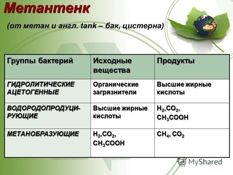 Метантенк Метантенк (от метан и англ. tank – бак, цистерна) Группы бактерий Исходные вещества Продукты ГИДРОЛИТИЧЕСКИЕ АЦЕТОГЕННЫЕ Органические загрязнители Высшие жирные кислоты ВОДОРОДОПРОДУЦИ- РУЮЩИЕ Высшие жирные кислоты Н 2,СО 2, СН 3 СООН МЕТАН