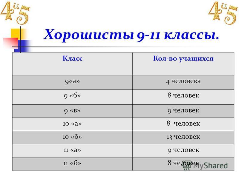 Хорошисты 9-11 классы. Класс Кол-во учащихся 9«а»4 человека 9 «б»8 человек 9 «в»9 человек 10 «а»8 человек 10 «б»13 человек 11 «а»9 человек 11 «б»8 человек