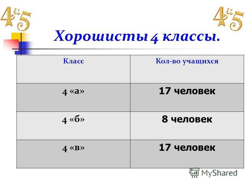 Хорошисты 4 классы. Класс Кол-во учащихся 4 «а» 17 человек 4 «б» 8 человек 4 «в» 17 человек