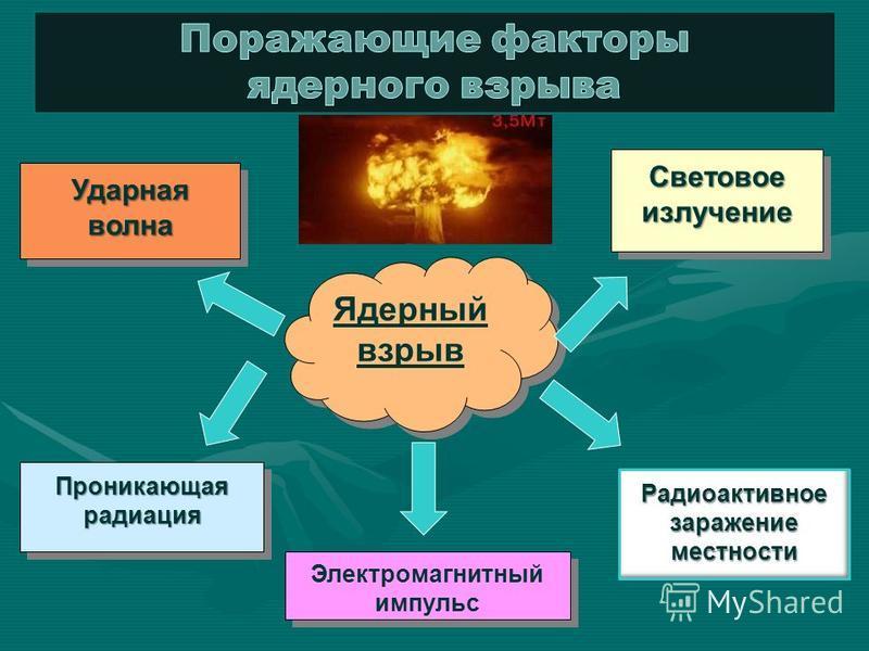 Ядерный взрыв Световое излучение Радиоактивное заражение местности Ударная волна Проникающая радиация Электромагнитный импульс