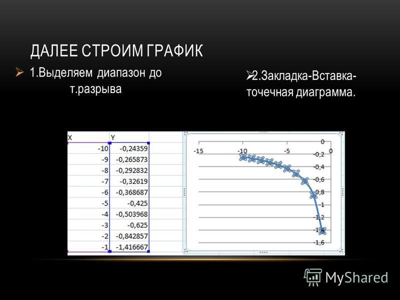 1. Выделяем диапазон до т.разрыва ДАЛЕЕ СТРОИМ ГРАФИК 2.Закладка-Вставка- точечная диаграмма.