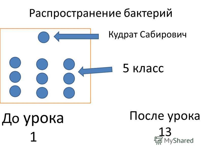 Распространение бактерий Кудрат Сабирович 5 класс До урока 1 После урока 13